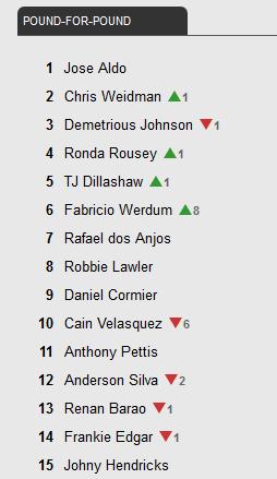 Рейтинг P4P UFC
