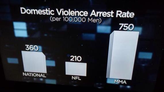 Статистика HBO