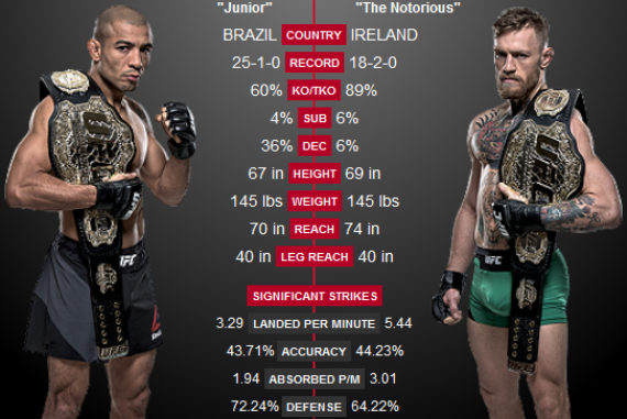 UFC 194: Aldo vs McGregor