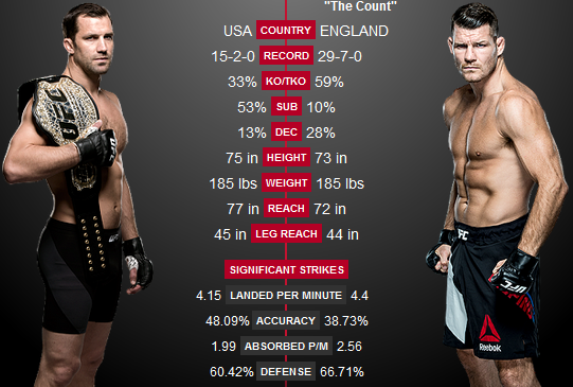 Опрос: Рокхолд - Биспинг и другие бои UFC 199