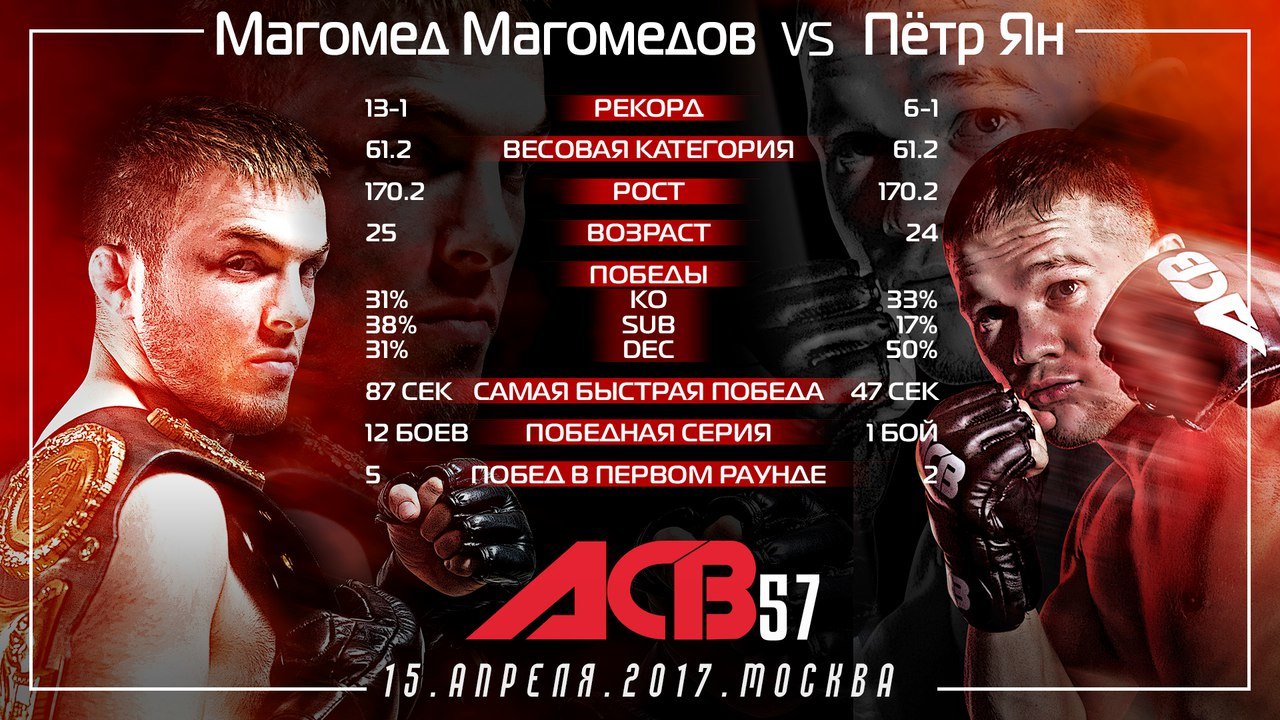 Петр Ян Магомед Магомедов